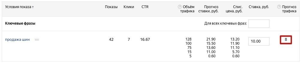 За 10 рублей за клик можно охватить меньше половины аудитории (8 и 11%)